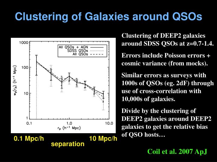 Clustering of Galaxies around QSOs