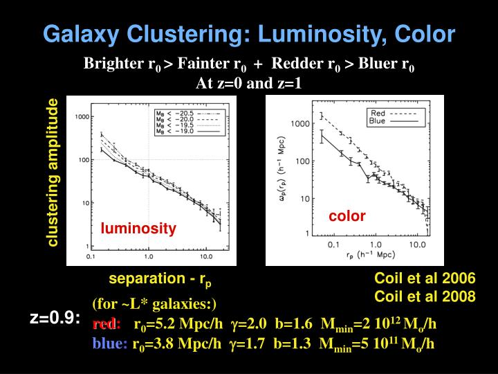 Galaxy Clustering: Luminosity, Color