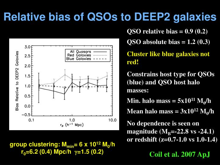 Relative bias of QSOs to DEEP2 galaxies