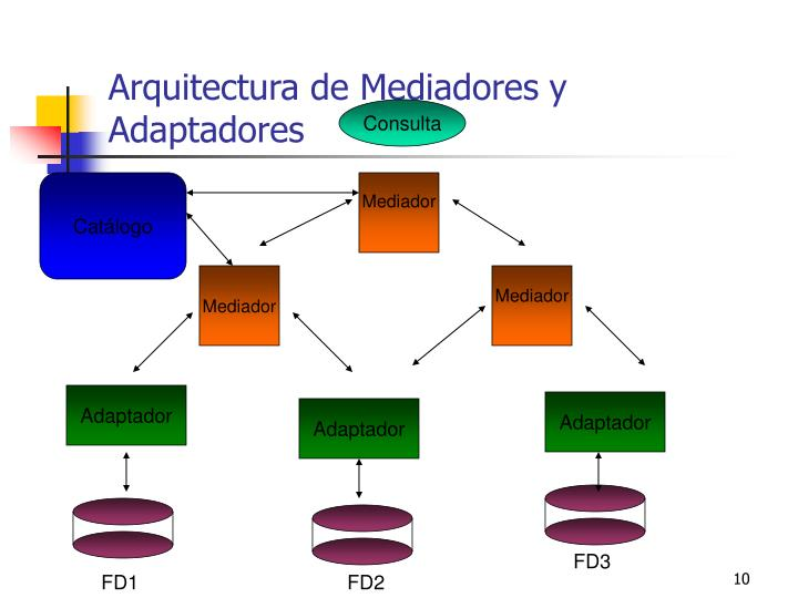 Arquitectura de Mediadores y Adaptadores