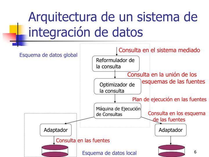 Arquitectura de un sistema de integración de datos