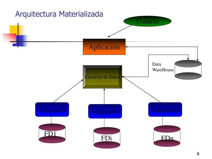 Arquitectura Materializada