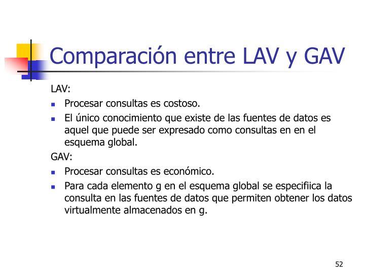 Comparación entre LAV y GAV