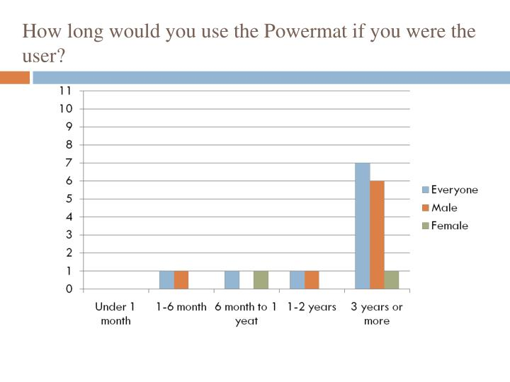 How long would you use the Powermat if you were the user?