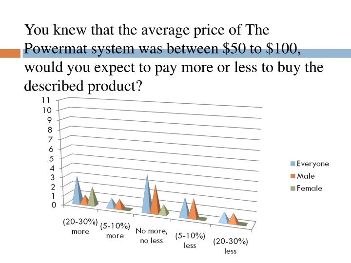 You knew that the average price of The Powermat system was between $50 to $100, would you expect to pay more or less to buy the described product?