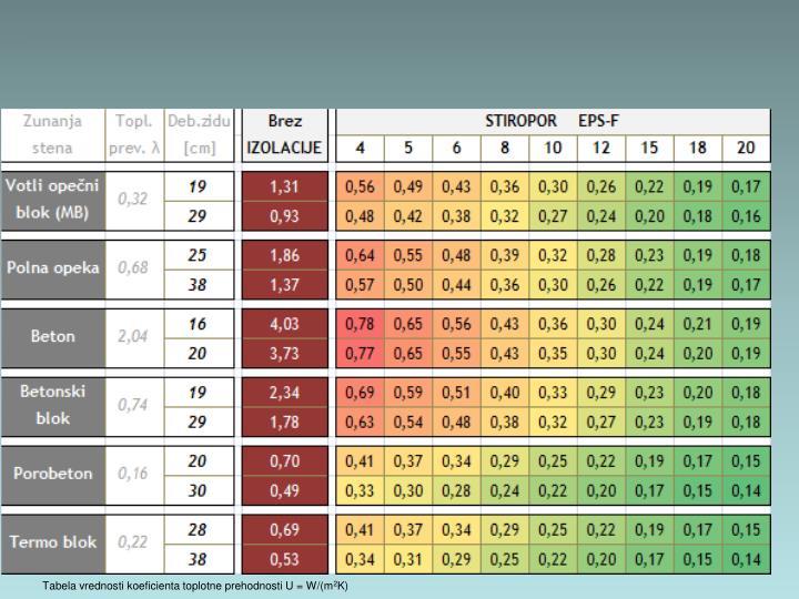 Tabela vrednosti koeficienta toplotne prehodnosti U = W/(m