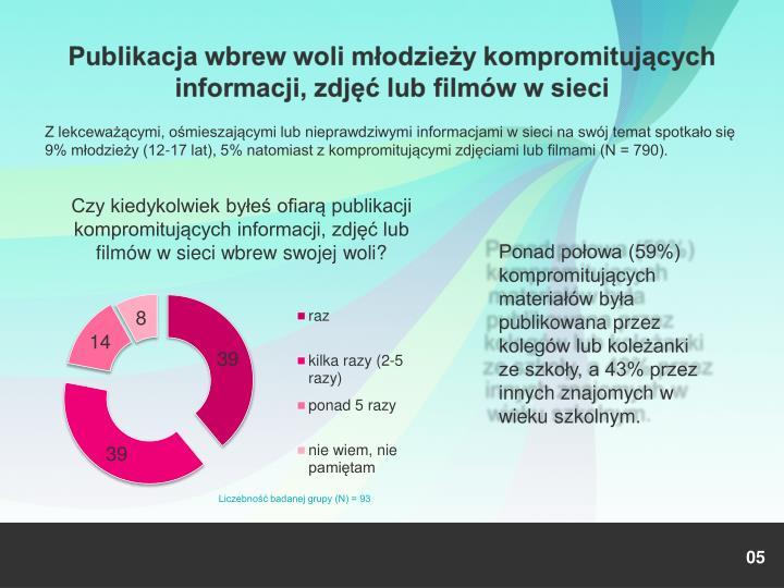 Z lekceważącymi, ośmieszającymi lub nieprawdziwymi informacjami w sieci na swój temat spotkało się 9% młodzieży (12-17 lat), 5% natomiast z kompromitującymi zdjęciami lub filmami (N = 790).