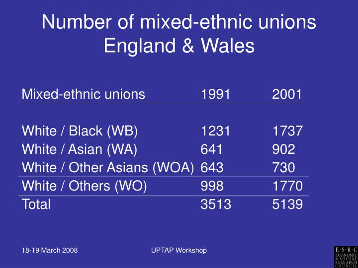 Number of mixed-ethnic unions England & Wales