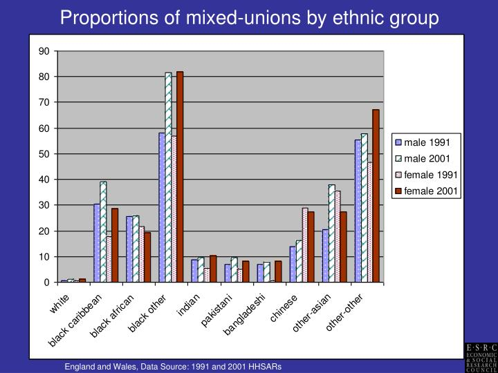 Proportions of mixed unions by ethnic group