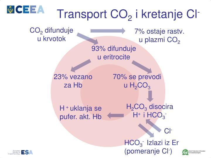 Transport CO