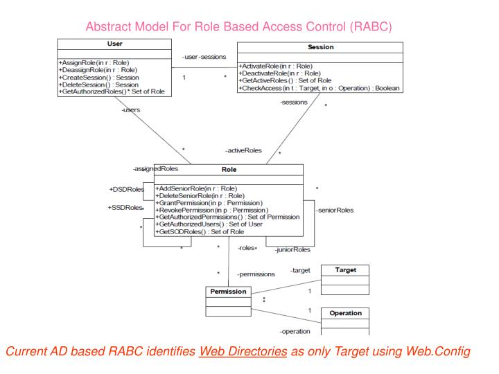 Abstract Model For Role Based Access Control (RABC)