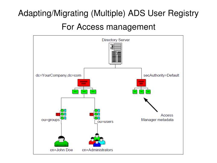 Adapting/Migrating (Multiple) ADS User Registry For Access management