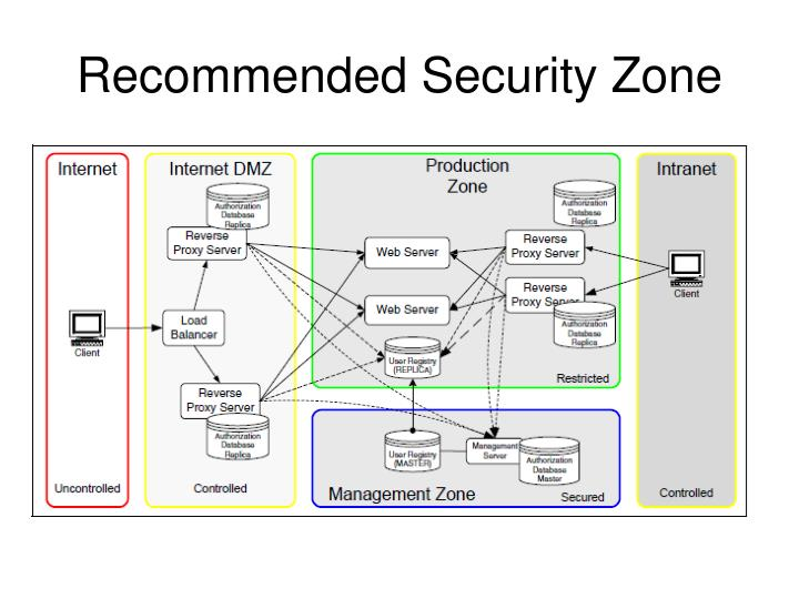 Recommended Security Zone