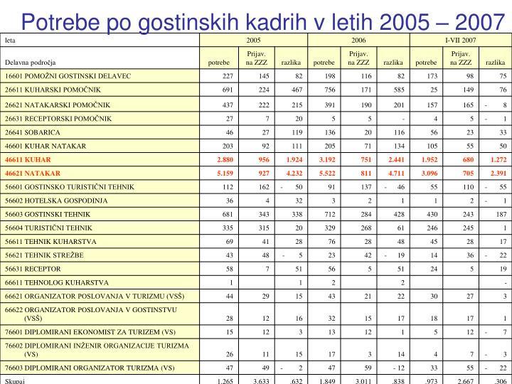 Potrebe po gostinskih kadrih v letih 2005 – 2007