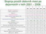 stopnja prostih delovnih mest po dejavnostih v letih 2001 2006