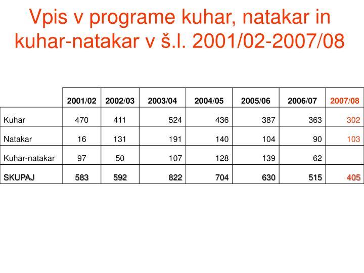 Vpis v programe kuhar, natakar in kuhar-natakar v š.l. 2001/02-2007/08