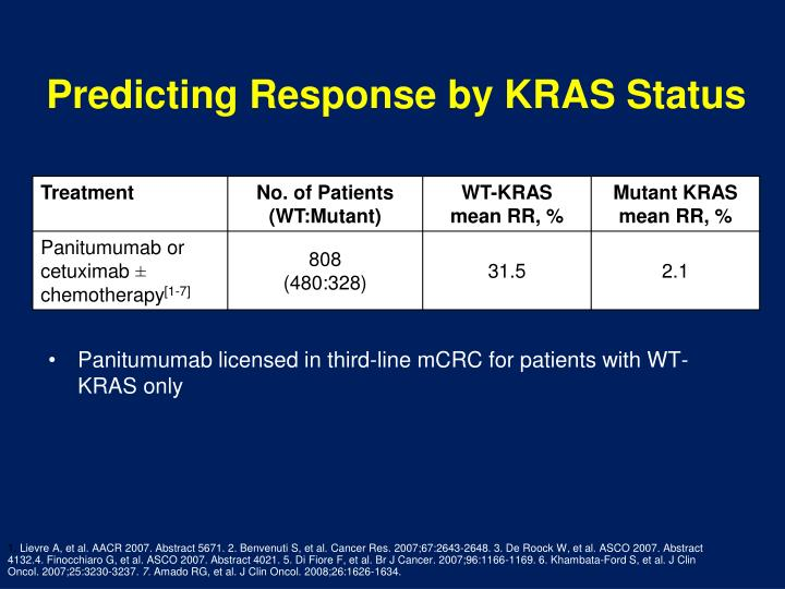 Predicting Response by KRAS Status