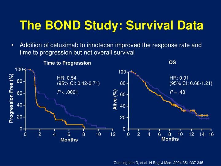 The BOND Study: Survival Data