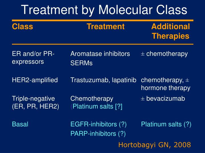 Treatment by Molecular Class