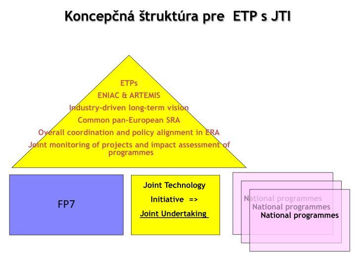 Koncepčná štruktúra pre  ETP s JTI