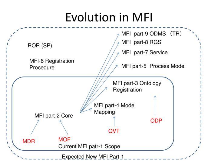 Evolution in MFI