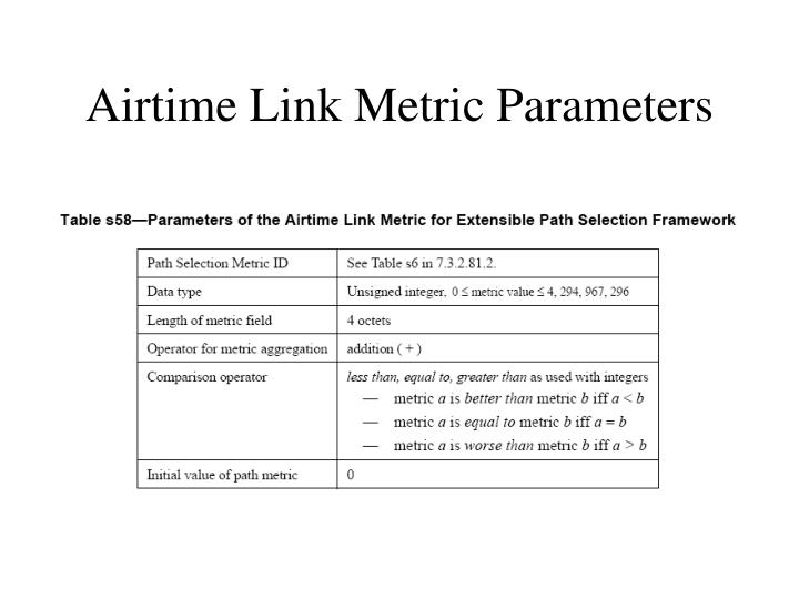 Airtime Link Metric Parameters