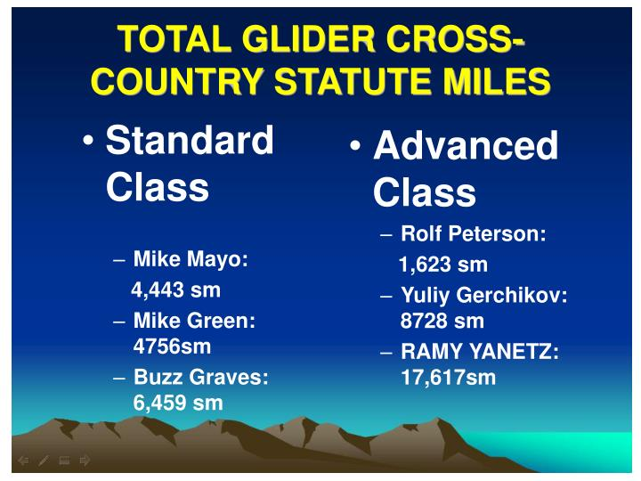 TOTAL GLIDER CROSS-COUNTRY STATUTE MILES