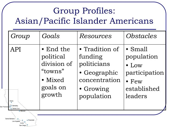 Group Profiles: