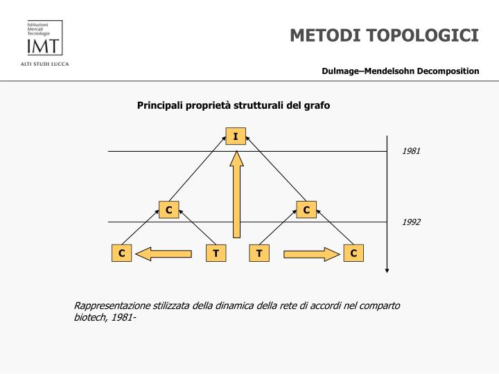 METODI TOPOLOGICI