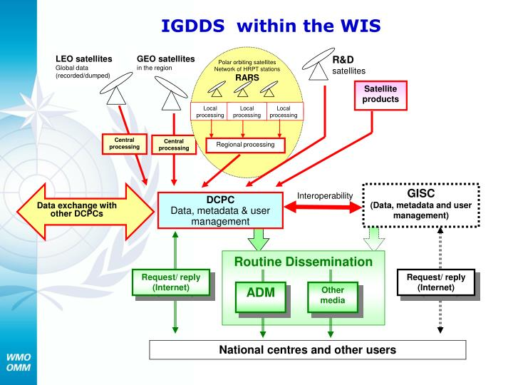 IGDDS  within the WIS