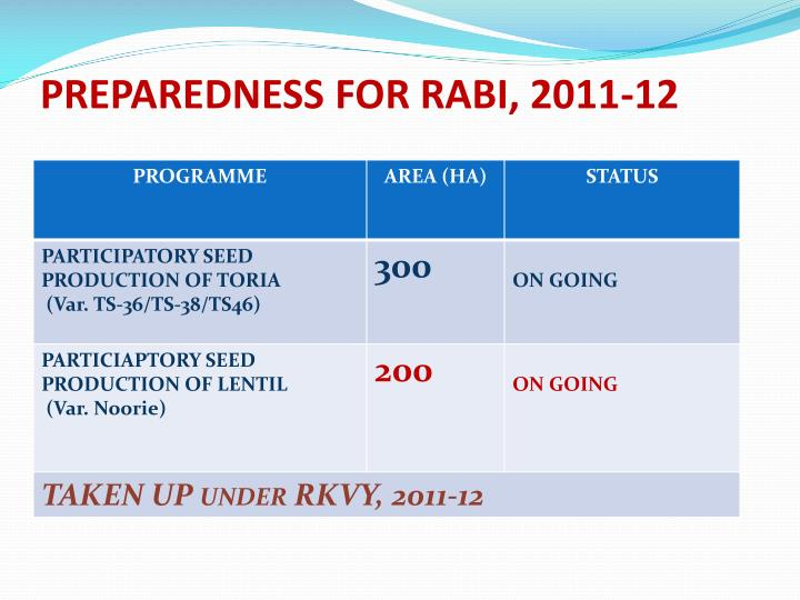 PREPAREDNESS FOR RABI, 2011-12