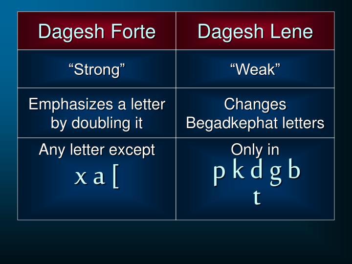 Dagesh Forte