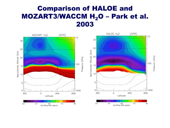 Comparison of HALOE and