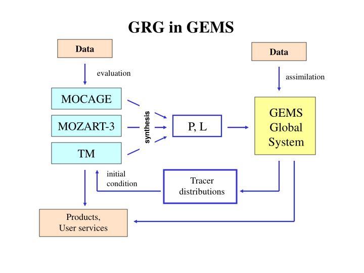 GRG in GEMS