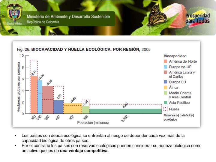 Los países con deuda ecológica se enfrentan al riesgo de depender cada vez más de la capacidad biológica de otros países.