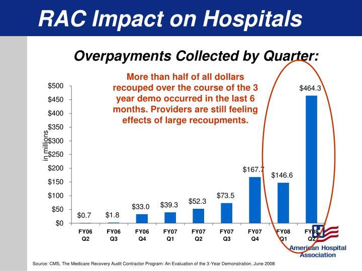 RAC Impact on Hospitals
