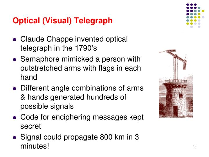 Optical (Visual) Telegraph