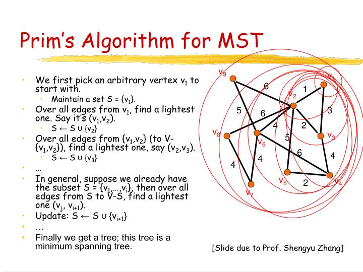 Prim's Algorithm for MST