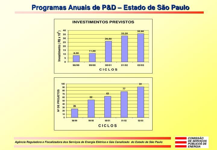 Programas Anuais de P&D – Estado de São Paulo