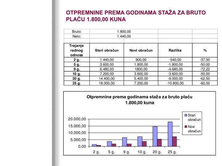 OTPREMNINE PREMA GODINAMA STAŽA ZA BRUTO PLAĆU 1.800,00 KUNA