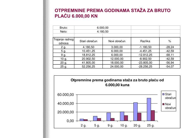 OTPREMNINE PREMA GODINAMA STAŽA ZA BRUTO PLAĆU 6.000,00 KN