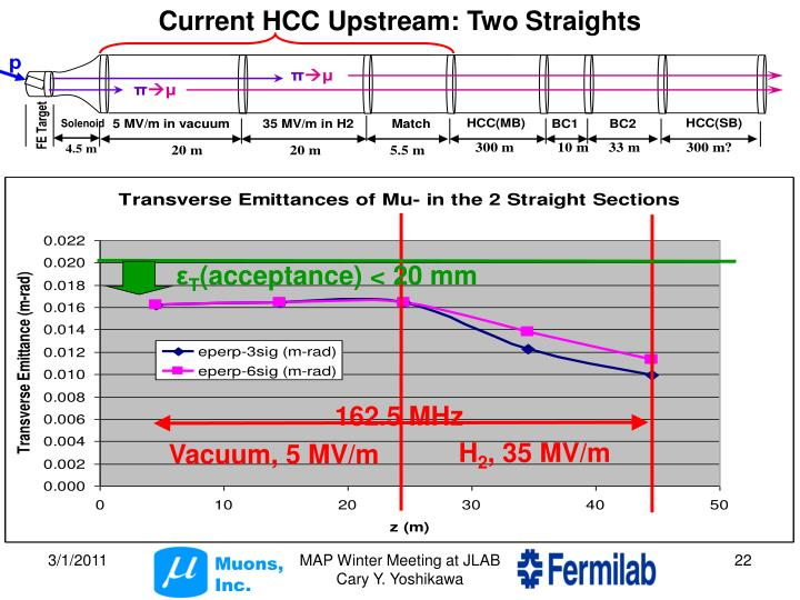 Current HCC Upstream: Two Straights