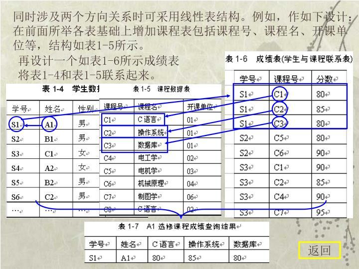 同时涉及两个方向关系时可采用线性表结构。例如,作如下设计:在前面所举各表基础上增加课程表包括课程号、课程名、开课单位等,结构如表