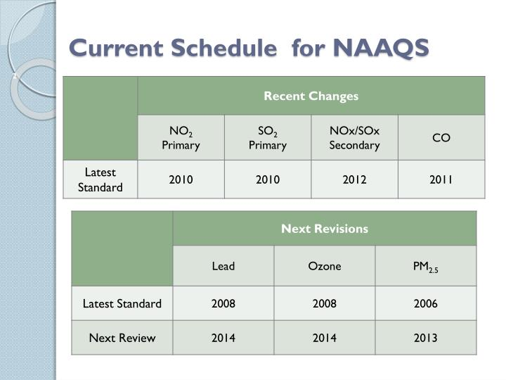 Current schedule for naaqs