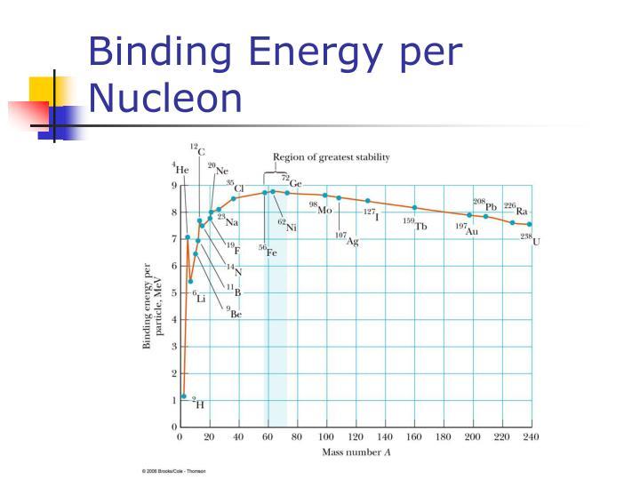 Binding Energy per Nucleon