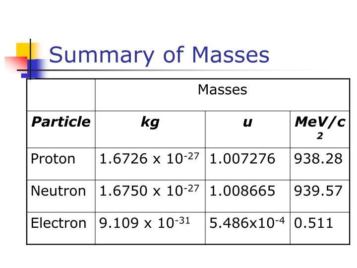 Summary of Masses