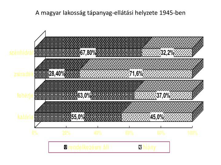 A magyar lakossg tpanyag-elltsi helyzete 1945-ben