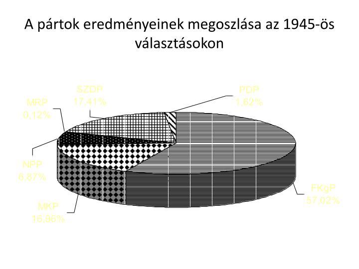 A prtok eredmnyeinek megoszlsa az 1945-s vlasztsokon