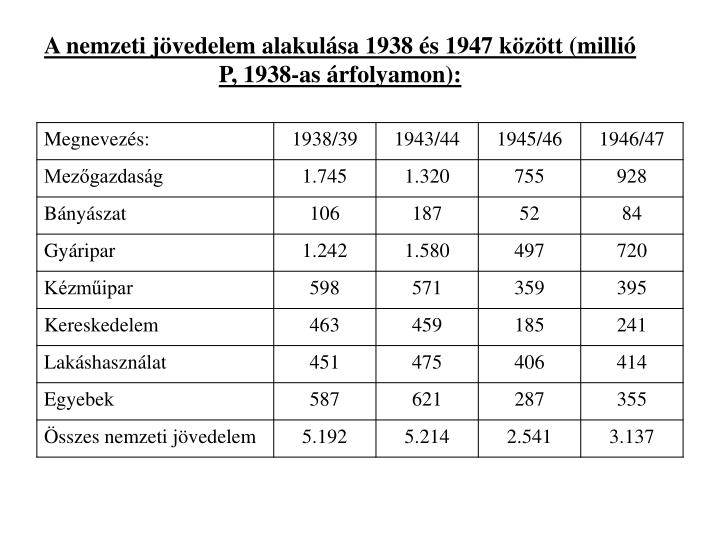 A nemzeti jvedelem alakulsa 1938 s 1947 kztt (milli P, 1938-as rfolyamon):