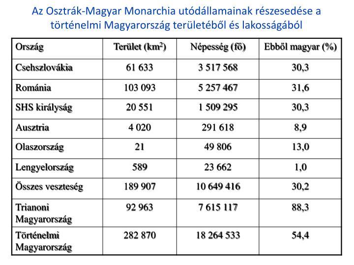 Az Osztrk-Magyar Monarchia utdllamainak rszesedse a trtnelmi Magyarorszg terletbl s lakossgbl